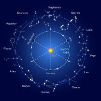 constellations in zodiac